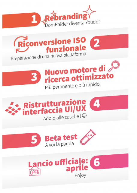 Roadmap (Italian version)
